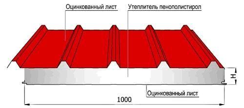 Вес сэндвич панелей в зависимости от размеров и структуры