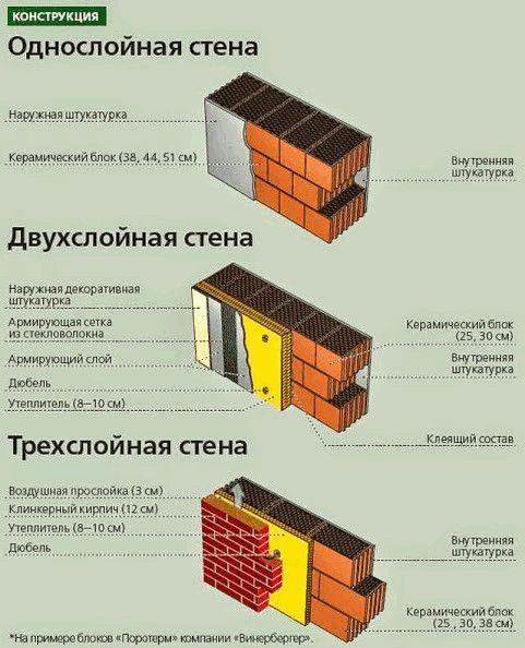 Толщина из стен керамзитобетона вибратор для бетона купить смоленск