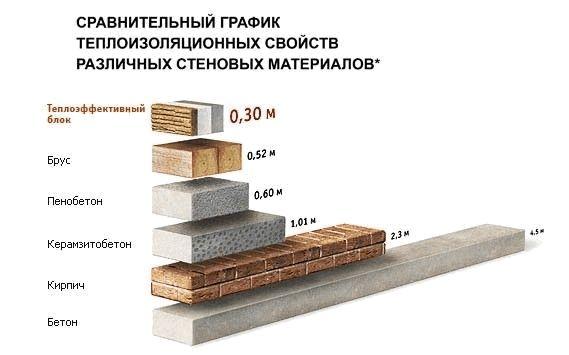Теплоизоляционные свойства керамзитобетонных блоков
