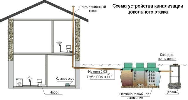 Схема устройства канализации цокольного этажа