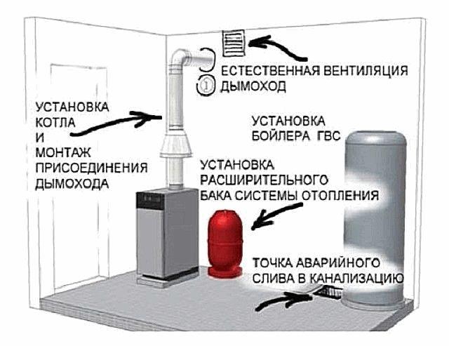 Требования к котельной в частном доме в цокольном этаже